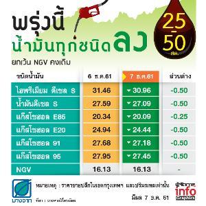 พรุ่งนี้ราคาน้ำมันทุกชนิดลง 25-50 สต. ยกเว้น NGV คงเดิม