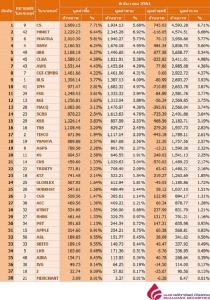 Broker ranking 6 Dec 2018