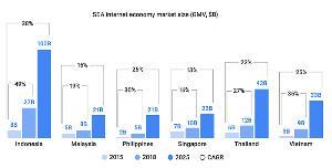 กูเกิลเผยเศรษฐกิจดิจิทัลไทยใหญ่เป็นอันดับ 2 ในภูมิภาค