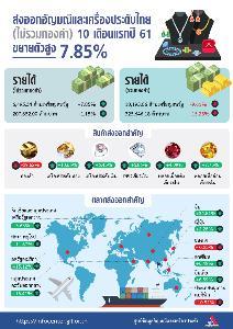 ส่งออกอัญมณี 10 เดือนลด 9.61% เหตุฮ่องกงยอดตก แต่จีนกลับพุ่งแรง