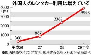 ญี่ปุ่นคุมเข้มผู้ประกอบการรถเช่า หลังพบอัตราเกิดอุบัติเหตุบนท้องถนนของชาวต่างชาติมากกว่าชาวญี่ปุ่น 4 เท่า