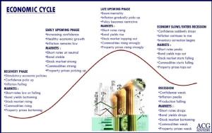 Economic Cycle จาก Barry Ritholtz