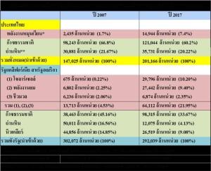แผนพัฒนาไฟฟ้าไทย ธงนำคืออะไร?