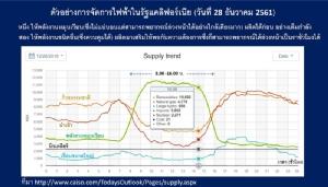 แผนพัฒนาไฟฟ้าไทย ธงนำคืออะไร? / ประสาท มีแต้ม