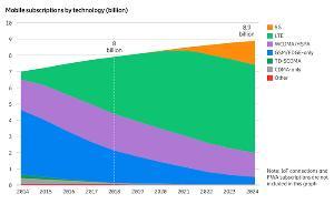 """""""อีริคสัน"""" ชี้ 5G ไทยจะเกิดไม่ทัน 2020 ถ้าไม่นำคลื่นย่านกลางมาจัดสรร"""