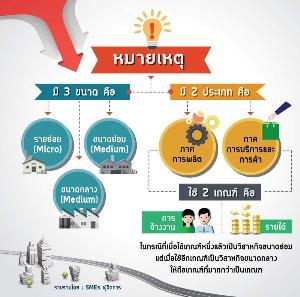 นิยามใหม่ SMEs ที่ผู้ประกอบการควรรู้