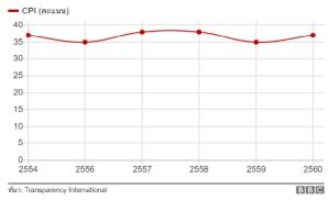 ดัชนีชี้วัดภาพลักษณ์คอร์รัปชั่น (CPI) ย้อนหลัง ของประเทศไทย