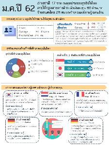 ม.ค. 62 ต่างชาติลงทุนไทย 17 ราย เงินทุน 190 ล้านบาท จ้างงาน 271 คน