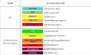 ตารางที่ 2 เกณฑ์ของดัชนีคุณภาพอากาศ (Air Quality Index : AQI)
