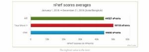 """ทรูมูฟ เอช คว้ารางวัล """"เครือข่าย 4G ที่ดีที่สุดในไทย ประจำปี 2018"""" 3 ปีซ้อน จาก nPerf"""