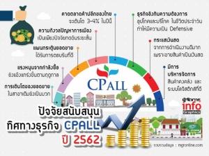 """""""CPALL"""" แกร่งไม่สะเทือนค้าปลีกซบ! กระแสเงินสดดี & บริหารสินค้าเยี่ยม"""