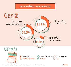 """""""จ๊อบไทย"""" เผยข้อมูลพฤติกรรมคนทำงาน Gen Z พบ 3 ปัจจัยที่ให้ความสำคัญในการทำงาน"""