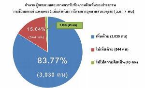 """หนุนปิด """"กำแพงเพชร 3"""" 83.77%  เชื่อมสวนสาธารณะ 3 แห่ง"""