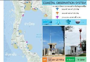 ภาพรวมการติดตั้งสถานีเรดาร์ชายฝั่งทั้งอ่าวไทยและอันดามัน