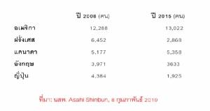 """""""สถิติที่เป็นเท็จ"""" เมื่อคนญี่ปุ่นไม่เชื่อถือข้อมูลรัฐบาล"""