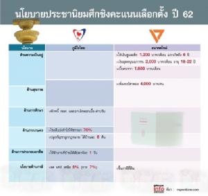 """""""นิด้า"""" หวั่นประชานิยมทำไทยล่มสลาย ชี้นโยบายลด VAT """"ภูมิใจไทย"""" อันตรายสุด"""