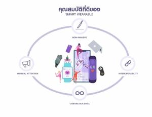 คาด Smart wearable ทั่วโลกโตเฉลี่ย 11.6% แตะ 190 ล้านชิ้นในปี 2022