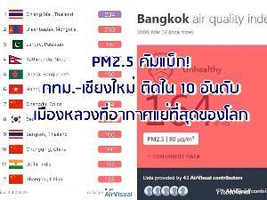 PM 2.5 คัมแบ็ก! กทม.-เชียงใหม่ ติด 10 อันดับ เมืองหลวงที่อากาศแย่ที่สุดของโลก