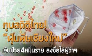"""ทุบสถิติไทย! """"ฝุ่นพิษเชียงใหม่"""" เจ็บป่วย 4 หมื่นราย ลงชื่อไล่ผู้ว่าฯ"""
