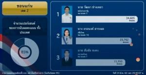 """นับคะแนนตอนทุ่มครึ่ง """"เพื่อไทย"""" คะแนนนำที่ขอนแก่นมากถึง 8 เขต"""