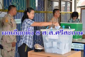 ผลเลือกตั้ง 8 ส.ส.ศรีสะเกษ เพื่อไทยซิว 5 ที่นั่ง ภูมิใจไทย 2 พลังประชารัฐลุ้นแจ้งเกิด 1 เก้าอี้