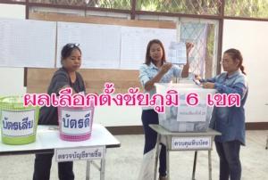 """ผลเลือกตั้ง ส.ส.ชัยภูมิ """"พลังประชารัฐ"""" เฮตีค่าย """"เพื่อไทย"""" แตก คว้า 2 ที่นั่ง พท.แชมป์หดเหลือ 4"""