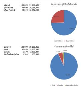 สรุปคนมาเลือกตั้ง 74.69% คิดเป็นผู้มาใช้สิทธิ 38.26 ล้านคน
