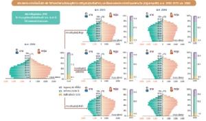 สังคมข้าราชการสูงอายุเต็มวัย : ประเทศไทยในมือข้าราชการแก่มากๆ