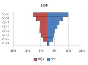 รูปที่ 2 ปิรามิดประชากรข้าราชการไทยในปี 2558