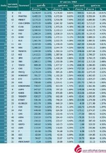 Broker ranking 17 Apr 2019