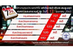 7 วันสงกรานต์ ศาลสั่งคุมประพฤติ 12,597 คดี เมาขับ 12,192  ติด EM 480 ราย