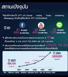 เปิดแนวคิด 'ฐากร' จัดการ OTT (Cyber Weekend)
