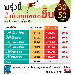 รีบเติม! พรุ่งนี้น้ำมันทุกชนิดขึ้น 30-50 สต. ยกเว้น NGV ราคาคงเดิม