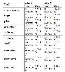 เช็คตารางวันพระอาทิตย์ตั้งฉากทั่วไทย