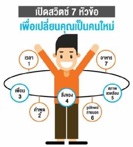 เปลี่ยนแปลงตัวเองง่ายมาก ทำได้สนุก การงานดี / ดร.สุวัฒน์ ทองธนากุล