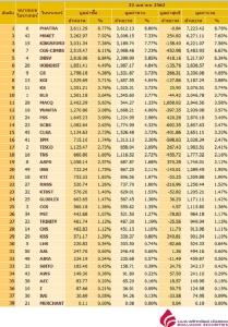 Broker ranking 22 Apr 2019