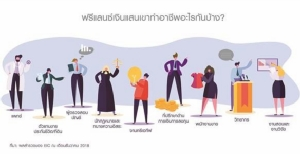 ฟรีแลนซ์ชาวไทยทำงานอะไรกันบ้าง?