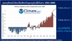 """เมื่อรัฐสภาสหราชอาณาจักรประกาศ """"ภาวะฉุกเฉินด้านการเปลี่ยนแปลงภูมิอากาศ"""""""