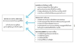 เครื่องมือ Value Driver Model