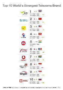 เอไอเอส แซง ไชน่าโมบาย ขึ้นแท่นแบรนด์โทรคมฯ เบอร์ 1 โลก