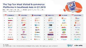 iPrice โชว์ตัวเลขอีคอมเมิร์ซอาเซียนแข่งดุไตรมาสแรก ปี 2019 (รวมไทย)