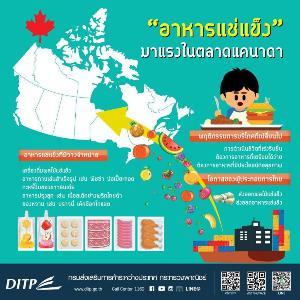 อาหารแช่แข็งมาแรงในแคนาดา 'พาณิชย์' แนะเร่งไทยเร่งศึกชิงตลาดส่งออก