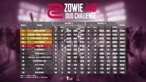 """""""DeathZone""""(GLP) เข้าวินวันแรก ศึก """"ZOWIE 240 Hz DUO CHALLENGE Season 2"""""""