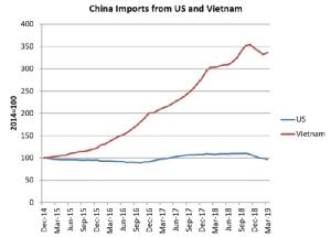 กราฟแสดงสินค้าเข้าที่จีนนำเข้าจากสหรัฐฯและเวียดนาม  กราฟนี้มาจากข้อเขียนเรื่อง Washington plays Monopoly, Beijing plays Go ของ เดวิด พี. โกลด์แมน