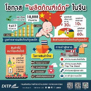 พาณิชย์เผยสินค้าแม่และเด็กมาแรงในจีน เตรียมแต่งตัวแบรนด์ไทยบุกตลาด
