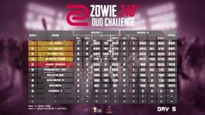 """""""Lil duck"""" คว้าแชมป์ศึก """"ZOWIE 240 Hz DUO CHALLENGE Season2"""" วันที่ 5"""