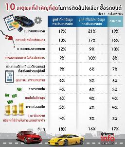 ส่องพฤติกรรมคนไทย ก่อนซื้อรถใหม่ ส่วนใหญ่ต้องคลิ๊กสื่อออนไลน์!?