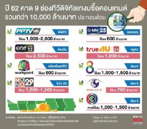 PPTV ชิงท็อป 5! ทีวีดิจิทัลแข่งเดือด ทุ่มงบคอนเทนต์เกินหมื่นล้าน สวนทางเลือดไหลไม่หยุด