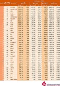 Broker ranking 13 Jun 2019