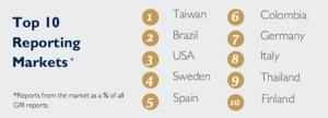 กิจการในไทยเจ๋ง ติดท็อปเทนโลก ด้านรายงานข้อมูลความยั่งยืน - SDGs